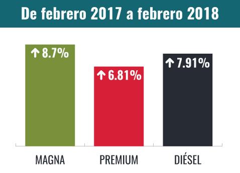 El precio de la gasolina alcanza los 20 pesos en Guadalajara