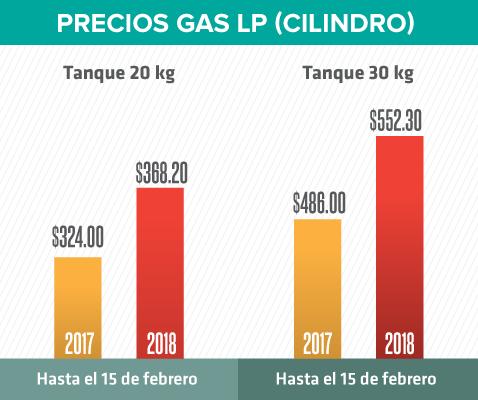 CRE podría imponer precio máximo para gas LP